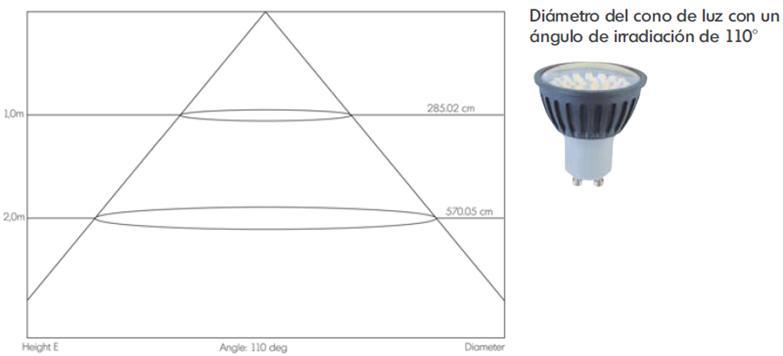Angulo de proyeccion LED