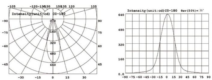 Angulo irradiacion LED