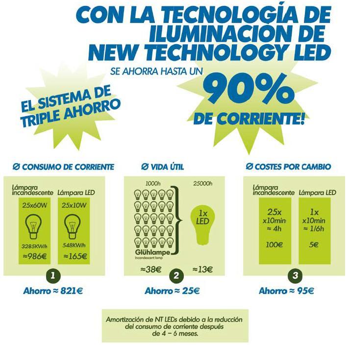 Tecnologia ilumacion LED