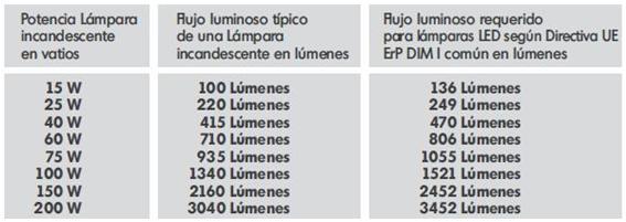 Comparativa LED