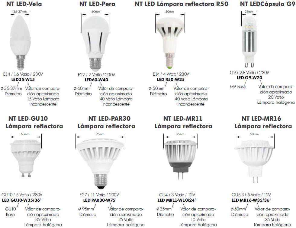 Informacion Productos LED